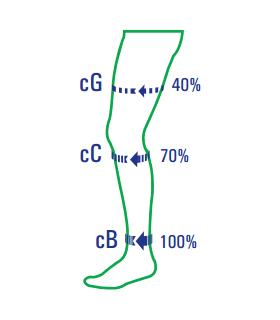 Ciorapi compresivi anti-embolism
