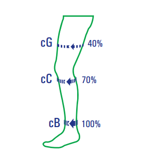 Ciorap compresiv tip pantalon (inchis la degete)